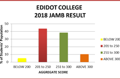 2018 EDIDOT COLLEGE JAMB RESULT SUMMARY