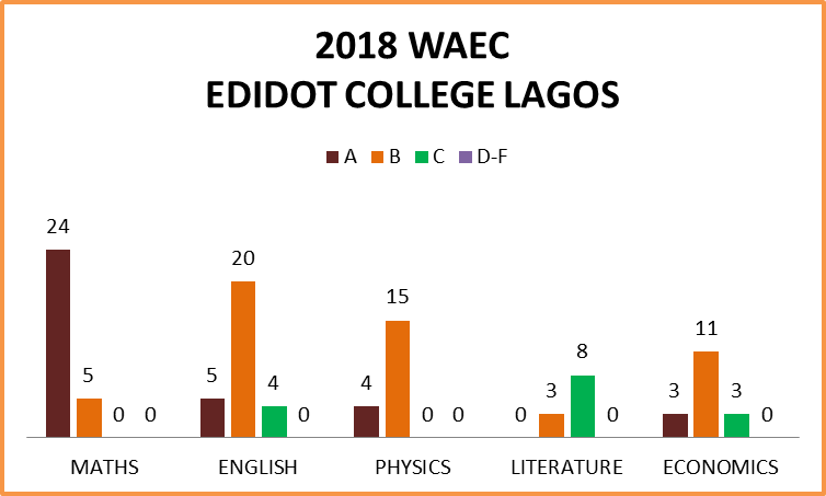 2018 WAEC RESULT SUMMARY